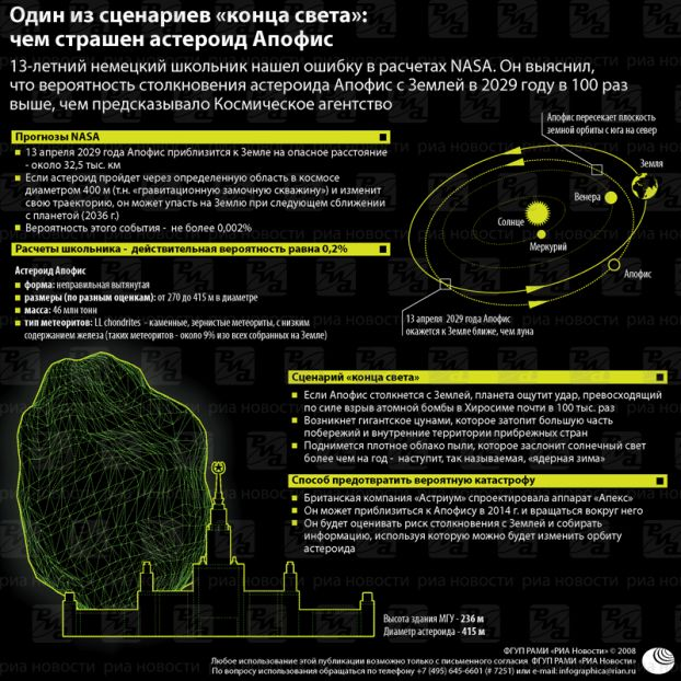 38522416_Scenariy_stolknoveniya_s_asteroidom_Apofis.jpg