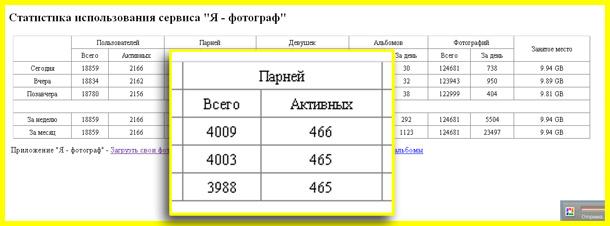 я - фотограф - статистика