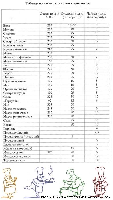 меры веса (396x698, 81Kb)
