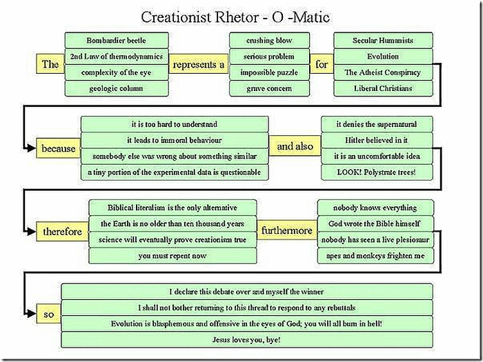 Creationist rhetor-o-matic