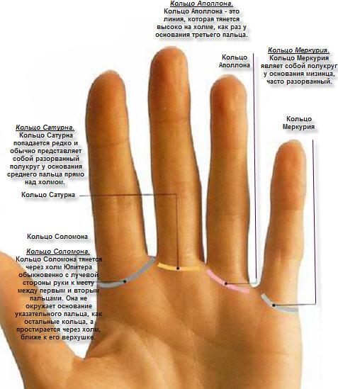 Что значит носить кольцо на среднем пальце55