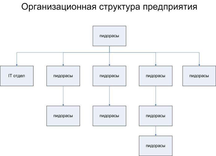 Форум Первоуральска - Показать сообщение отдельно - Организационная структура...