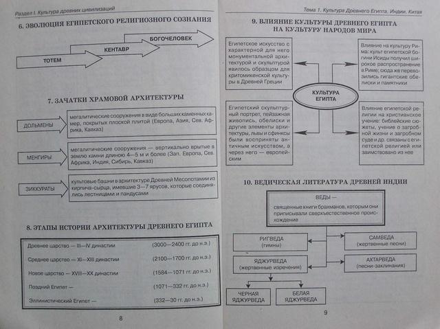 Структурно-логические схемы.