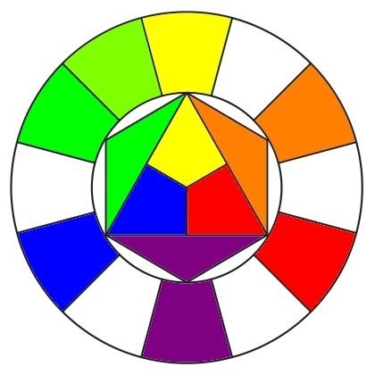 правильный цветовой круг,