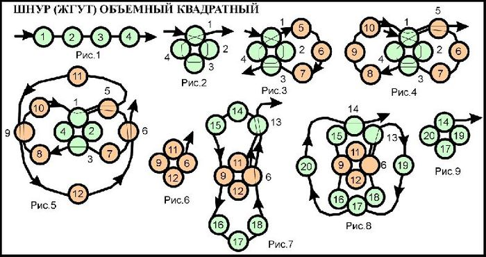 Схемы плетения жгутов из