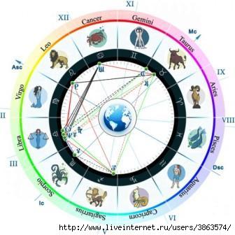 астрология (336x336, 22 Kb)