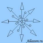 Можно «цветы» установить равномерно по кругу так, чтобы букет выглядел одинаково со всех сторон, то есть был симметричным относительно своего центра