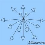 Можно так установить «цветы», что букет будет наиболее эффектно смотреться только с одной стороны, фронтальной, но при этом он будет симметричен относительно оси, делящей его на правую и левую стороны