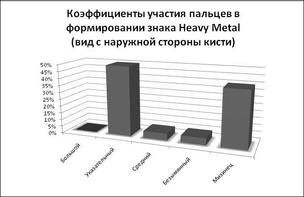 Весёлая статистика в диаграммах и графиках