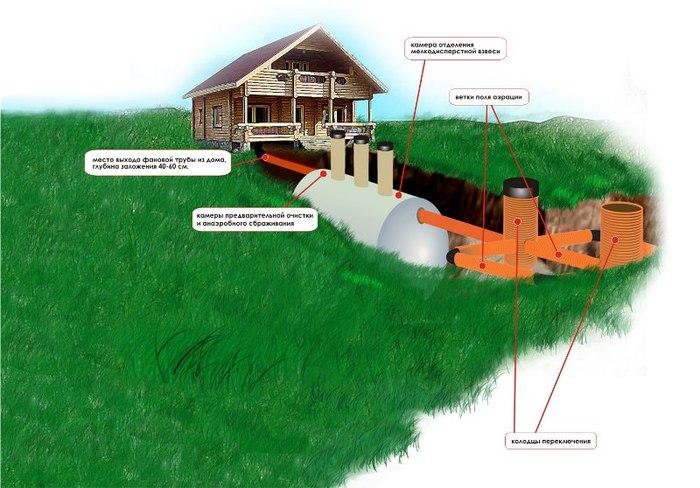 Схема автономной локальной канализации SANTA Fiberglass.