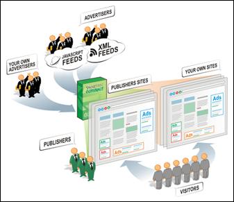 Рано или поздно, большинство веб-мастеров начинают использовать типичный AdSense, не осознавая, что за счет...
