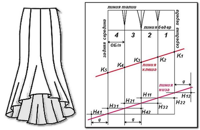 Выкройка юбки карандаш с пауштой