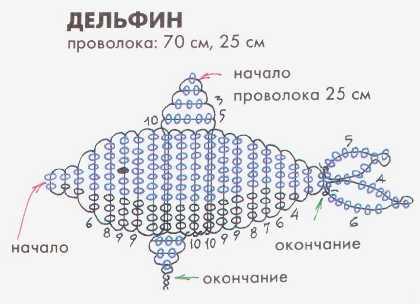 бисероплетение схемы - Всемирная схемотехника.