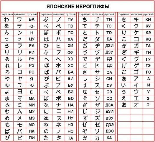 Выучить латынь в домашних условиях - Enote.ru