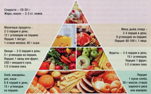 сбалансированное питание для похудения для женщин
