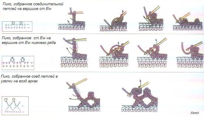 Пико в вязании спицами