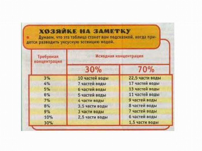 как сделать 9% уксус из 70% таблица