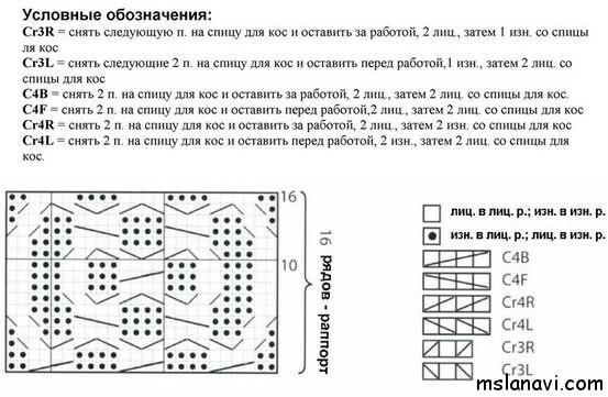 Расшифровка кос в схемах вязания спицами
