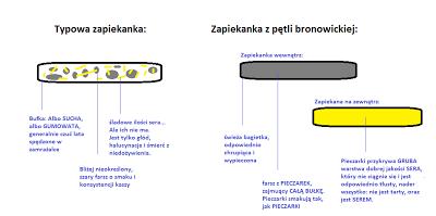 Zapiekanka schemat (400x199, 26Kb)