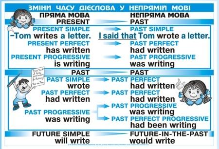 Каушанська Граматика Англійської Мови Типові Помилки