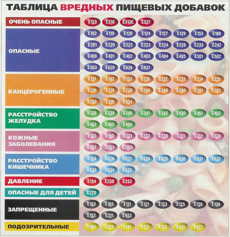 82134511_Tablica_vrednuyh_pischevuyh_dobavok (466x480, 240Kb)
