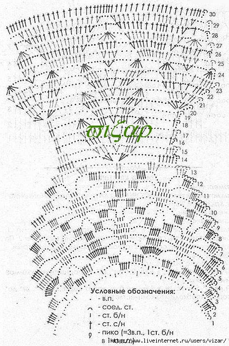 Круглая кокетка крючком схемы и описание