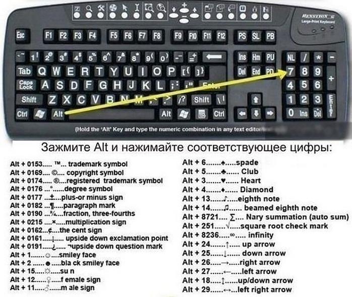 комбинации знаков на клавиатуре