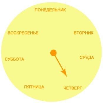 УЧИМ ДНИ НЕДЕЛИ (350x349, 9Kb)