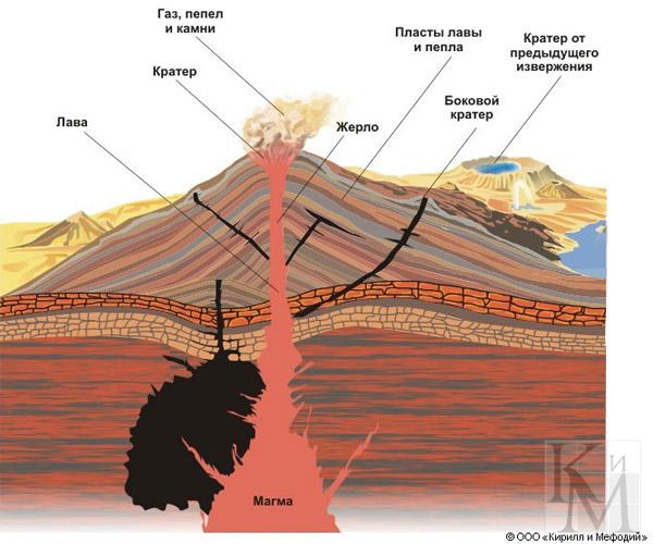 схема строение вулкана картинки
