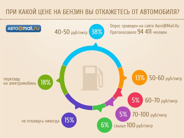 3006307_Diagramma_benzin (600x450, 74Kb)
