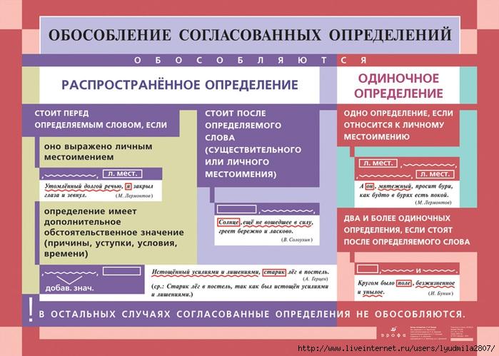 Знаки препинания и основные случаи их употребления (полезные таблицы)