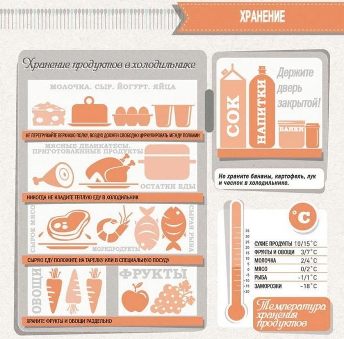 необходимые продукты для похудения