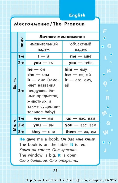 Английский язык в схемах и таблицах для начальной школы английский
