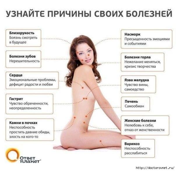 1396543691_prichinuy_bolezni_telo_tochki (604x586, 141Kb)