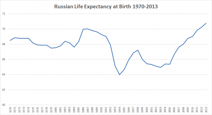 Life-Expectancy-70-2013 (700x381, 120Kb)