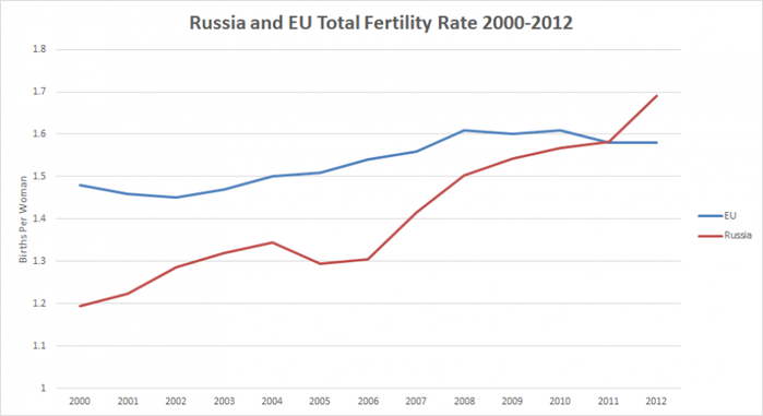Russia-EU-Fertility (700x381, 95Kb)