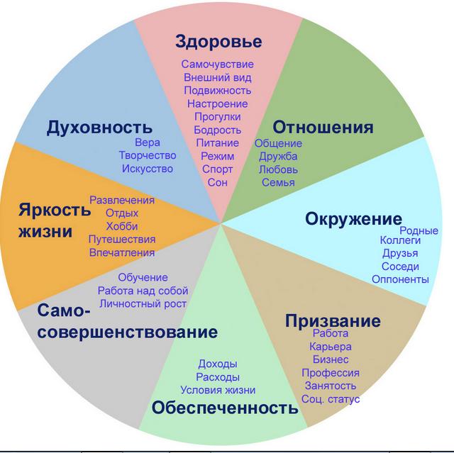 колесо-ценностей (640x639, 372Kb)
