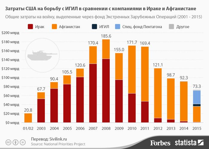 skolko-stoit-voyna-s-igil-dlya-us-infografika (700x498, 93Kb)