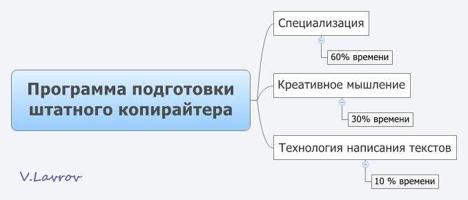5954460_Programma_podgotovki_shtatnogo_kopiraitera (678x290, 20Kb)