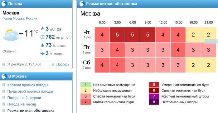 Геомагнитная обстановка в Москве в канун Нового года/3241858_20151231 (699x362, 43Kb)
