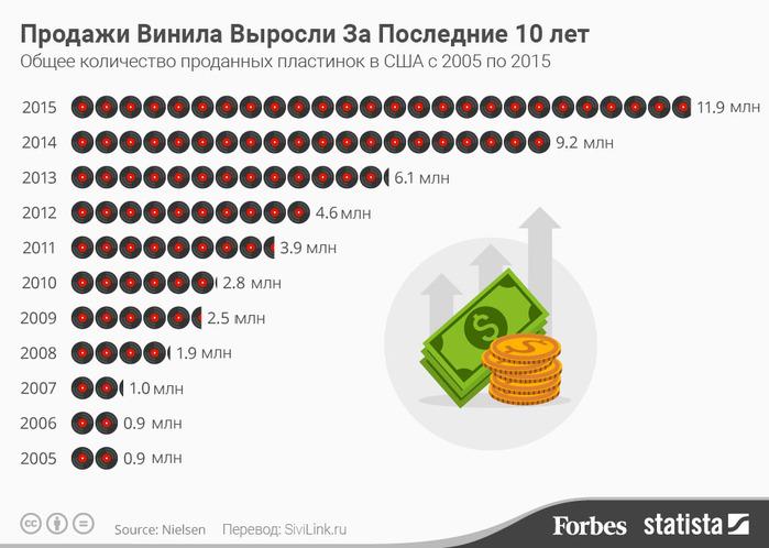 prodaji-vinila-2005-2015-infografika (700x498, 95Kb)