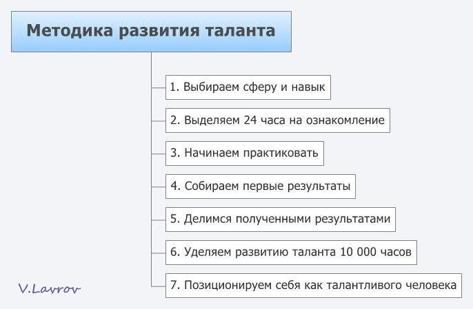 5954460_Metodika_razvitiya_talanta_3_ (686x449, 32Kb)