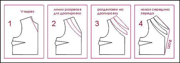Как сшить горловину с рукавами 972