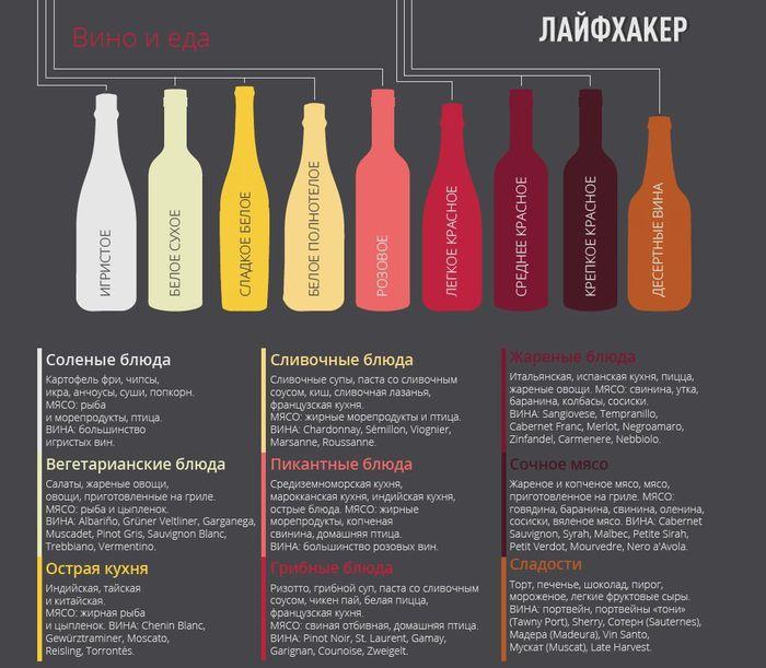 С чем пьют сухое вино