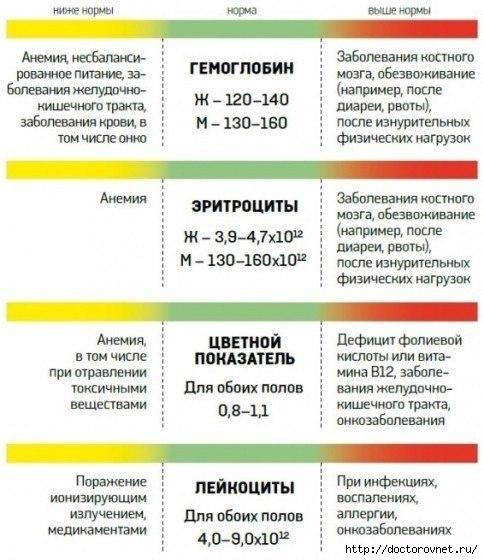 1407695911_O_CHEM_RASSKAZHET_VASH_ANALIZ_KROVI_1 (483x560, 152Kb)