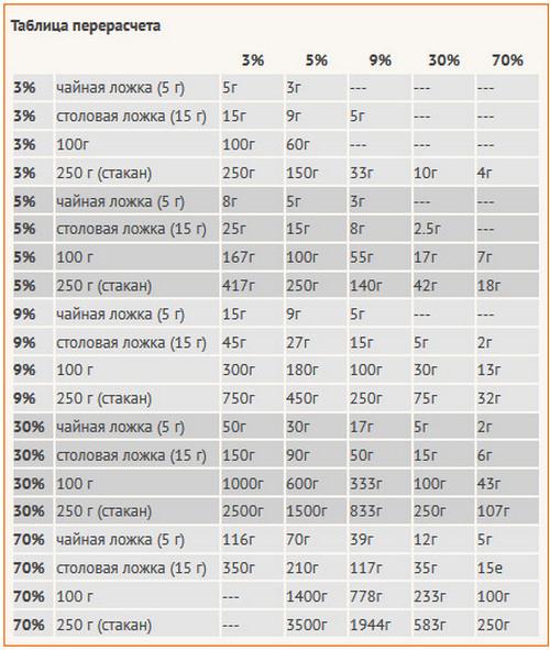 Как сделать из 70 процентного уксуса 9 процентный таблица