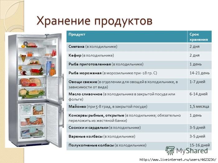 срок хранения или срок годности для пищевых продуктов ведь