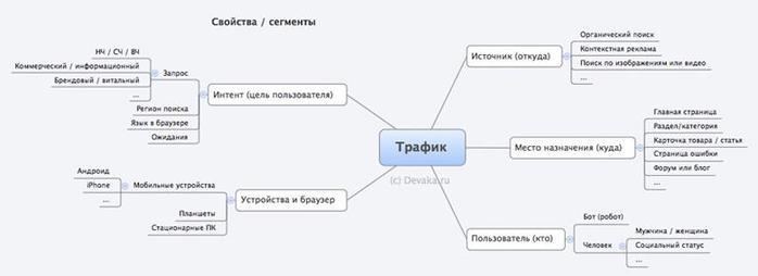 Devaka.ru: О свойствах трафика