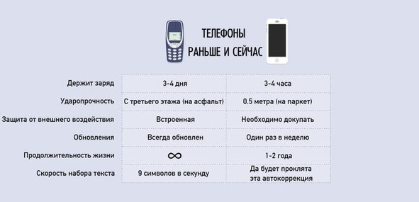 Телефоны раньше и сейчас (591x285, 34Kb)