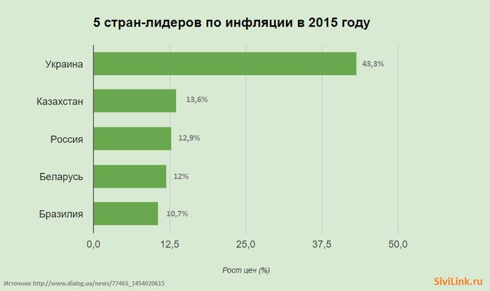 lidery-po-inflyatsii-2015-infografika (700x415, 48Kb)